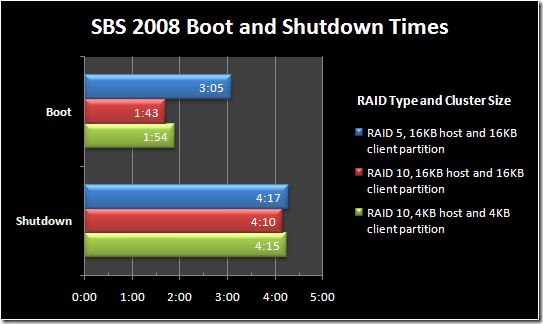 SBS 2008 RAID and Cluster Tests
