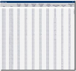 APC Data Log